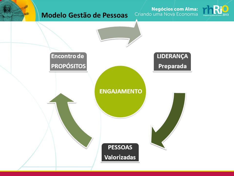 Modelo Gestão de Pessoas