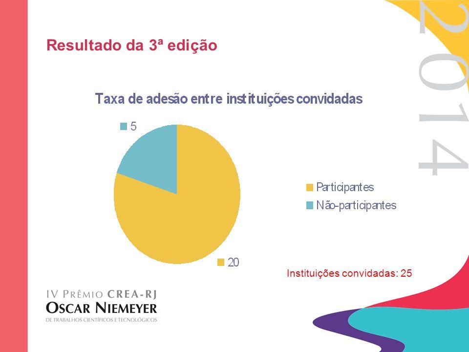 Resultado da 3ª edição Instituições convidadas: 25