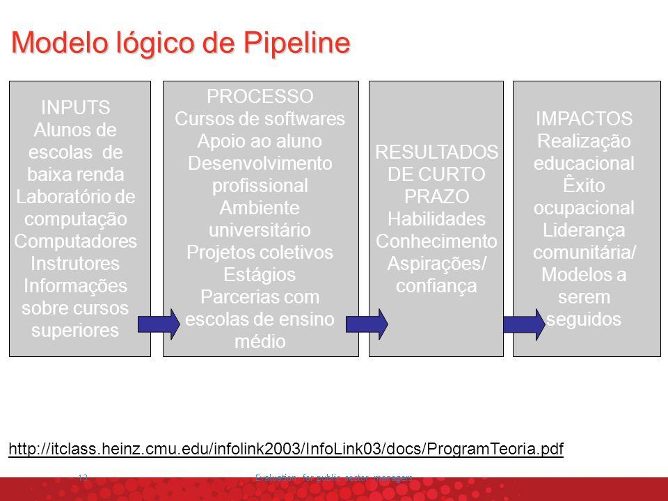 Modelo lógico de Pipeline