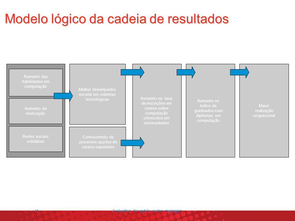 Modelo lógico da cadeia de resultados