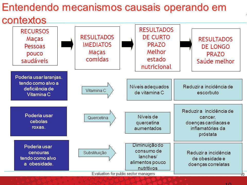 Entendendo mecanismos causais operando em contextos