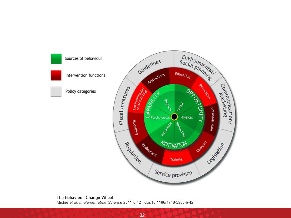 The Behaviour Change Wheel.