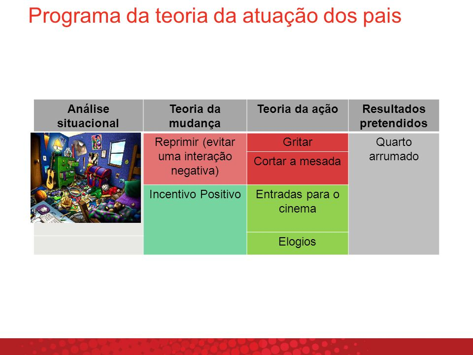 Programa da teoria da atuação dos pais