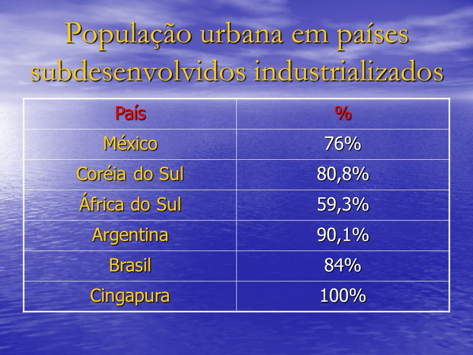 População urbana em países subdesenvolvidos industrializados