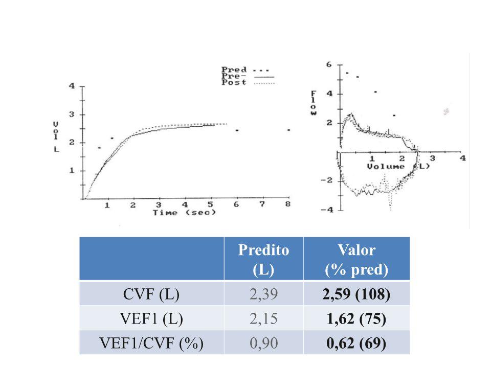 Predito (L) Valor. (% pred) CVF (L) 2,39. 2,59 (108) VEF1 (L) 2,15. 1,62 (75) VEF1/CVF (%)