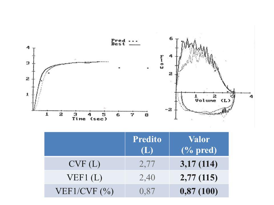 Predito (L) Valor. (% pred) CVF (L) 2,77. 3,17 (114) VEF1 (L) 2,40. 2,77 (115) VEF1/CVF (%)