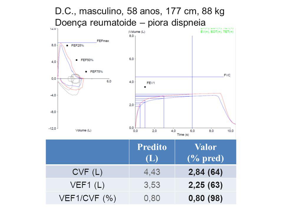 Predito (L) Valor (% pred)