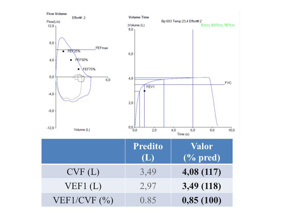 Predito (L) Valor. (% pred) CVF (L) 3,49. 4,08 (117) VEF1 (L) 2,97. 3,49 (118) VEF1/CVF (%)