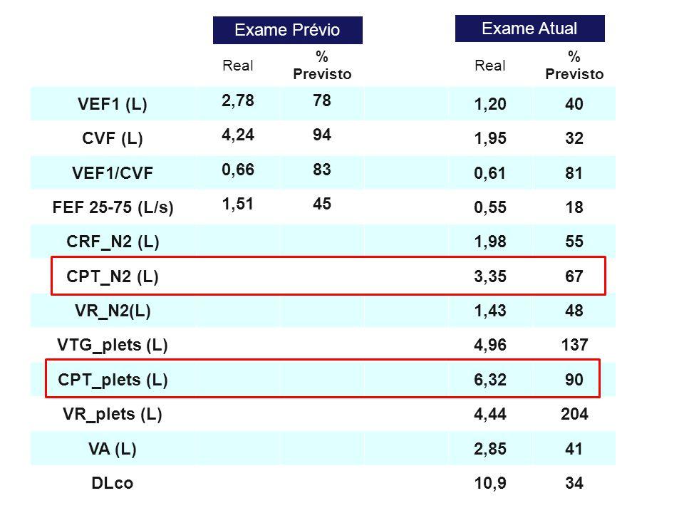 Exame Prévio Exame Atual VEF1 (L) 2,78 78 1,20 40 CVF (L) 4,24 94 1,95
