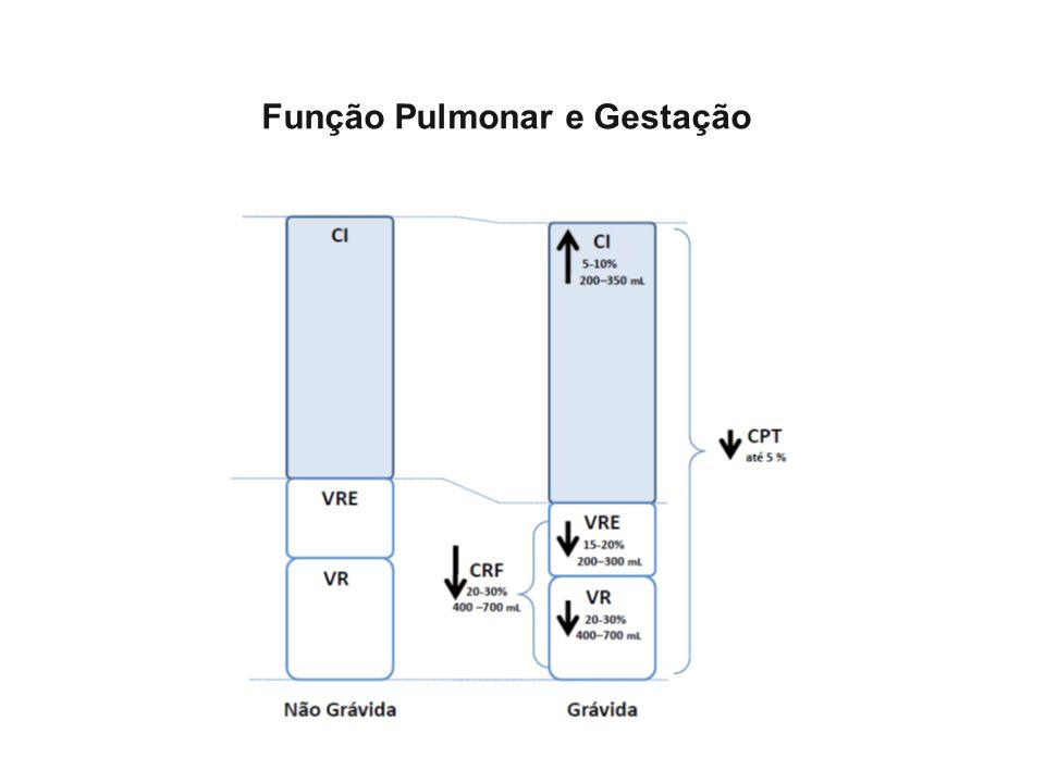 Função Pulmonar e Gestação