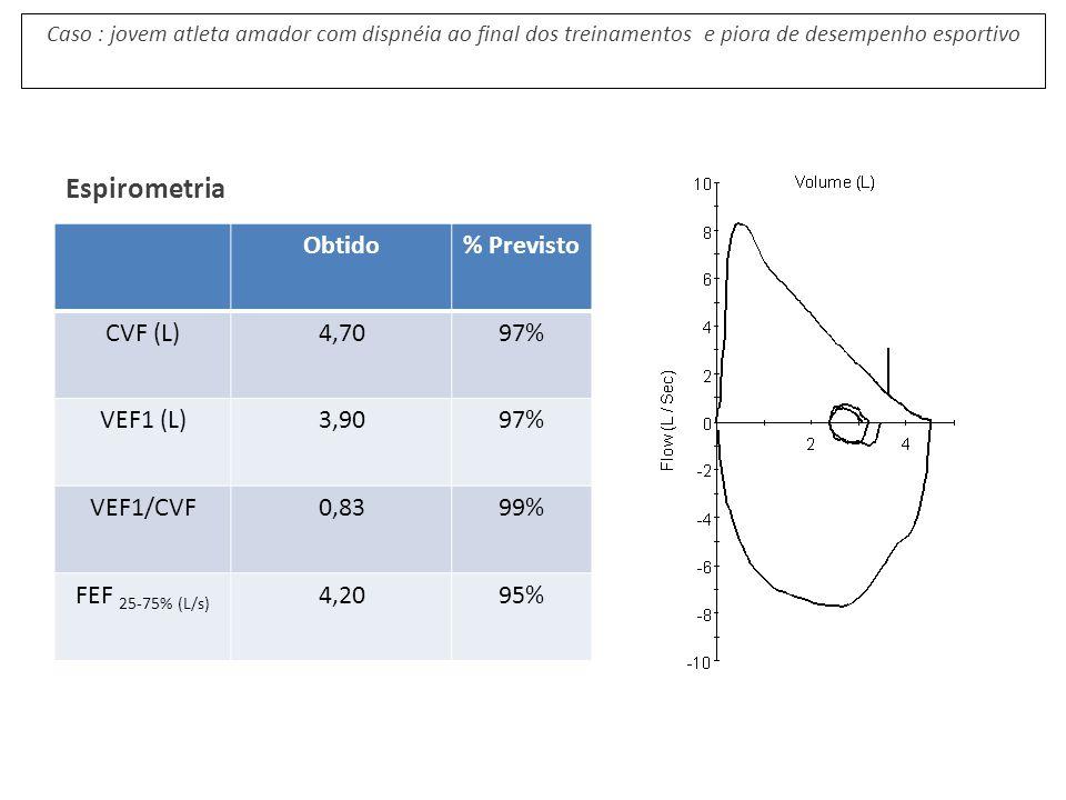Espirometria Obtido % Previsto CVF (L) 4,70 97% VEF1 (L) 3,90 VEF1/CVF