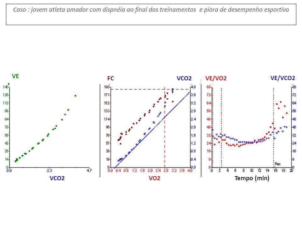 VE FC VCO2 VE/VO2 VCO2 VO2 Tempo (min)