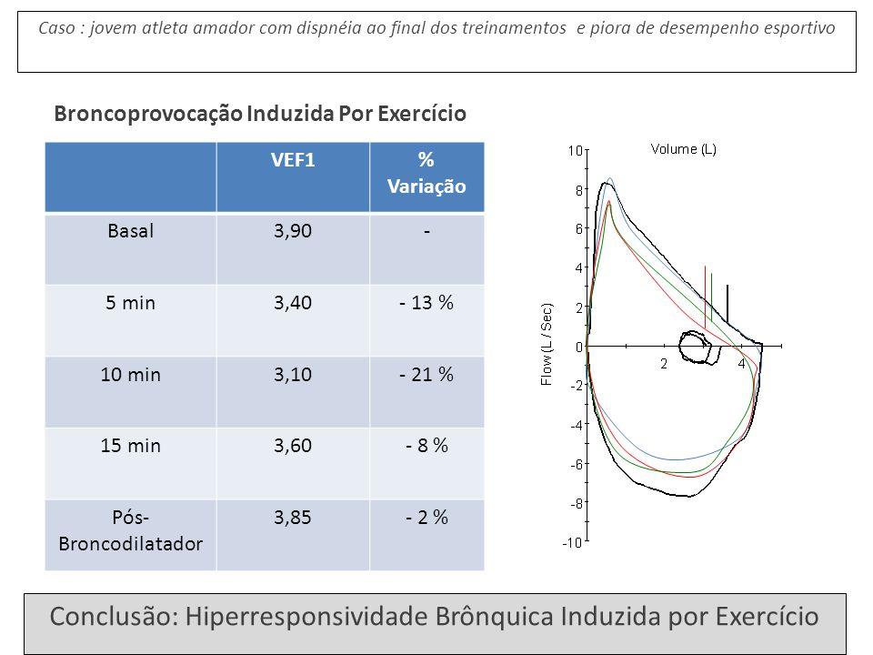 Conclusão: Hiperresponsividade Brônquica Induzida por Exercício