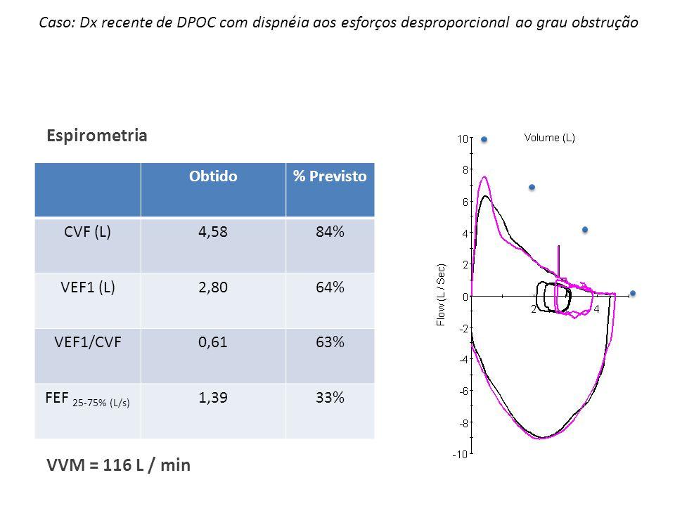 Espirometria VVM = 116 L / min