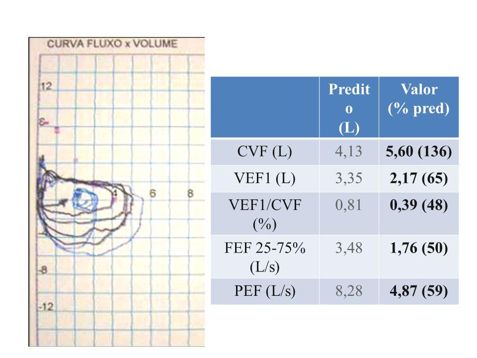 Predito (L) Valor. (% pred) CVF (L) 4,13. 5,60 (136) VEF1 (L) 3,35. 2,17 (65) VEF1/CVF (%)