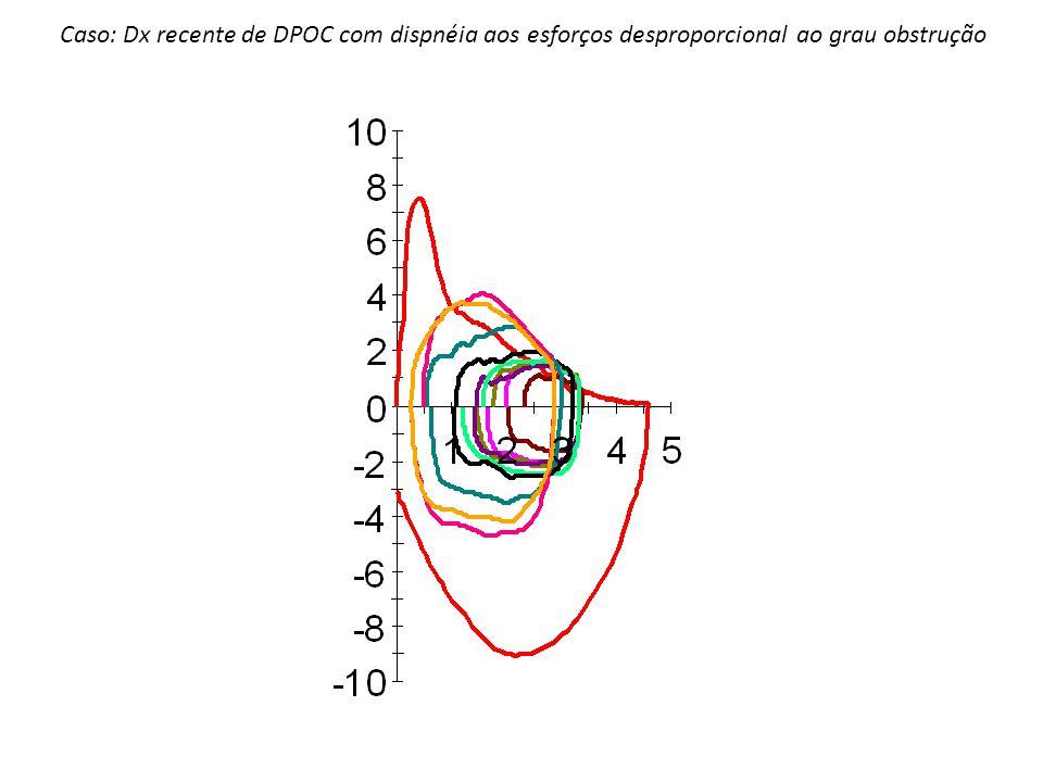 Caso: Dx recente de DPOC com dispnéia aos esforços desproporcional ao grau obstrução