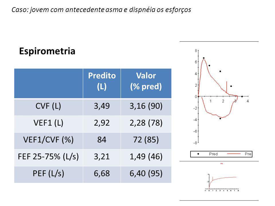 Espirometria Predito (L) Valor (% pred) CVF (L) 3,49 3,16 (90)