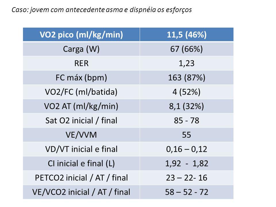 VO2 pico (ml/kg/min) 11,5 (46%)