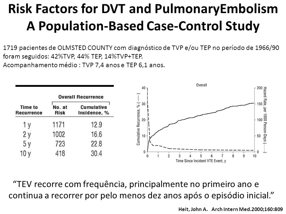 Risk Factors for DVT and PulmonaryEmbolism A Population-Based Case-Control Study