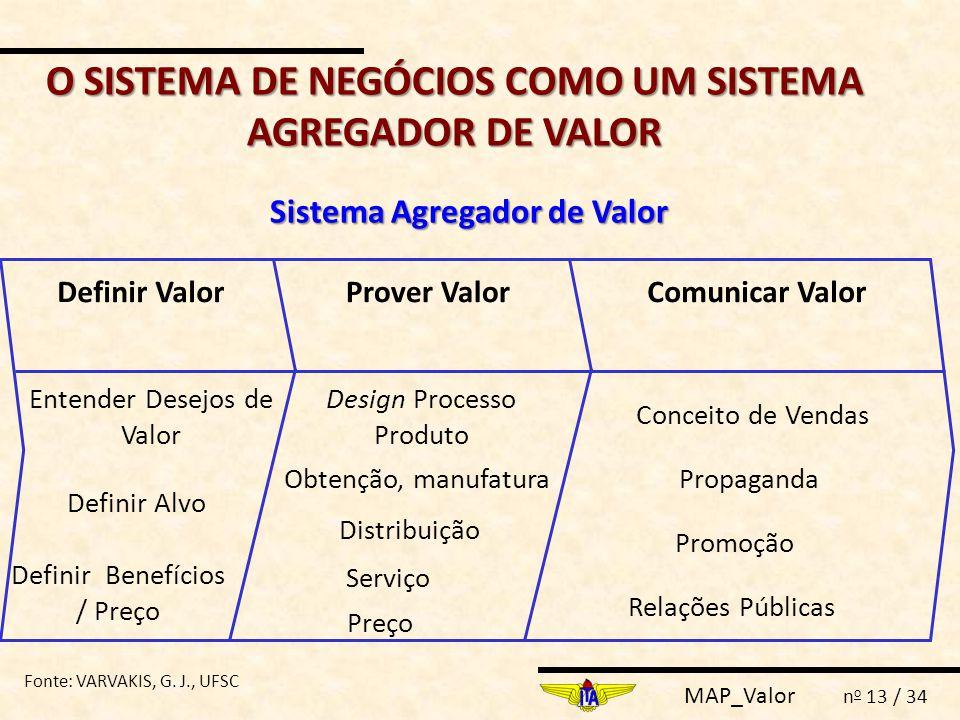 O SISTEMA DE NEGÓCIOS COMO UM SISTEMA AGREGADOR DE VALOR