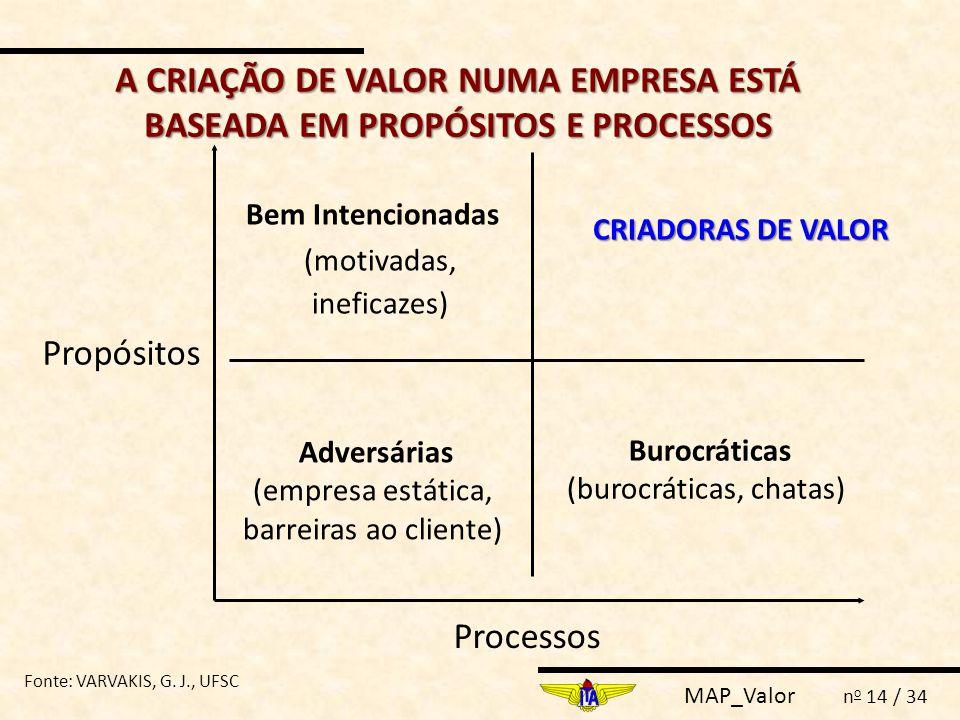A CRIAÇÃO DE VALOR NUMA EMPRESA ESTÁ BASEADA EM PROPÓSITOS E PROCESSOS