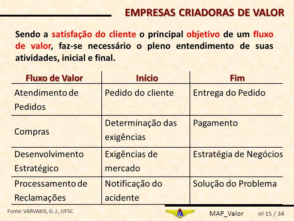 EMPRESAS CRIADORAS DE VALOR