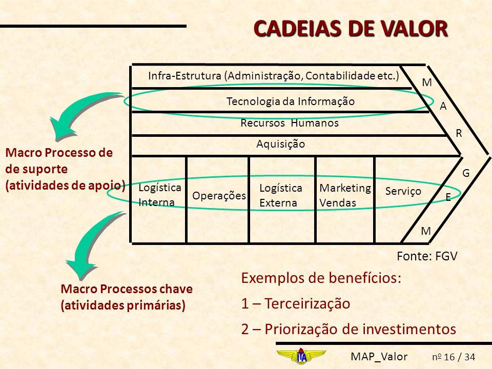 CADEIAS DE VALOR Exemplos de benefícios: 1 – Terceirização