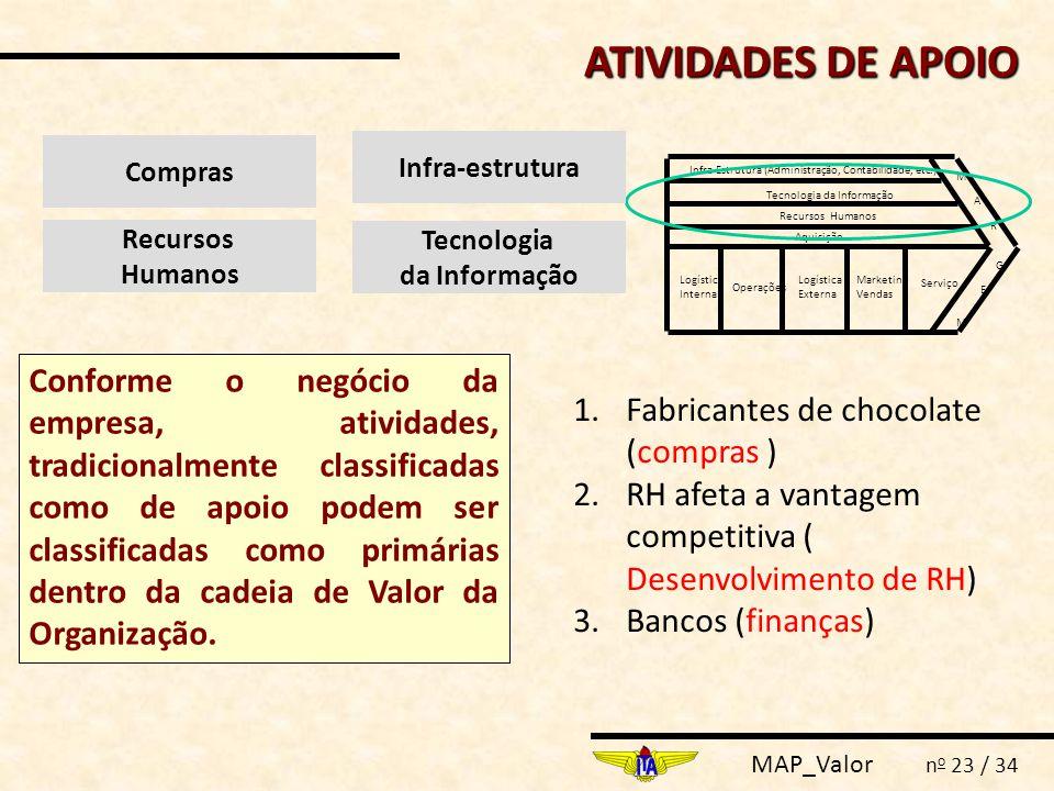 ATIVIDADES DE APOIO Compras. Infra-estrutura. Logística. Interna. Operações. Externa. Marketing.
