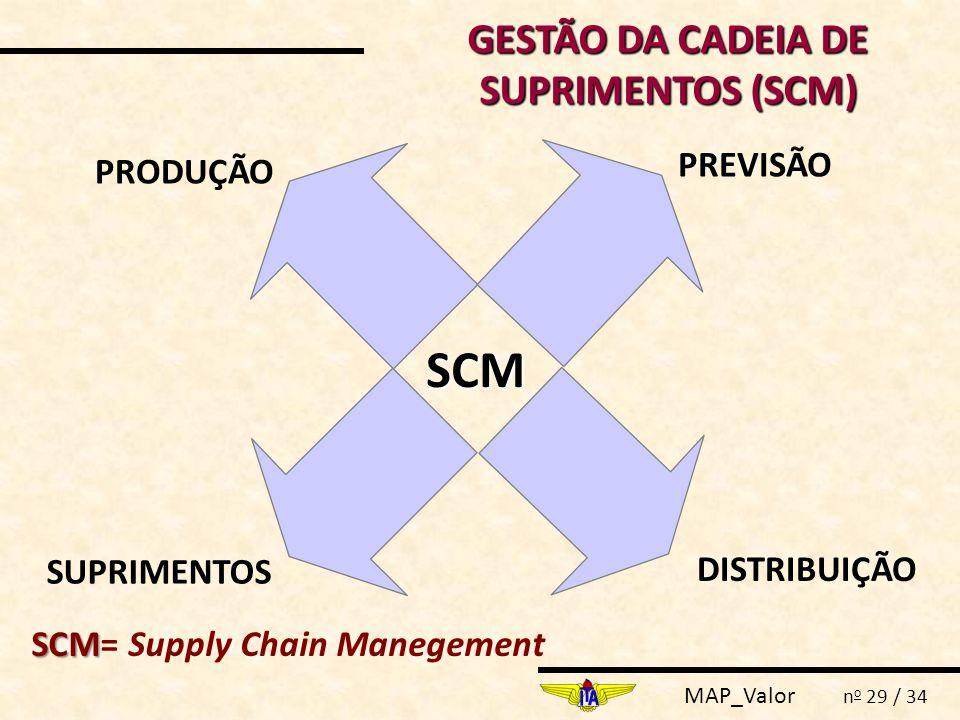 GESTÃO DA CADEIA DE SUPRIMENTOS (SCM)