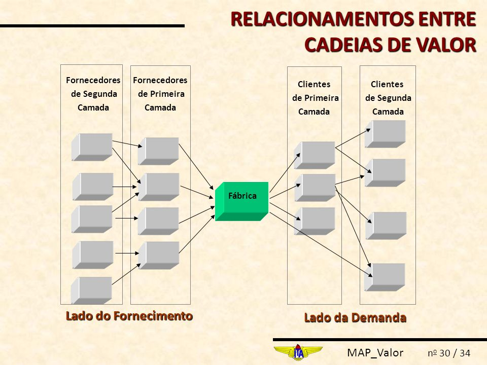 RELACIONAMENTOS ENTRE CADEIAS DE VALOR
