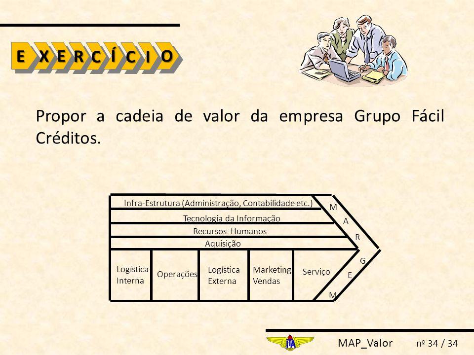 Propor a cadeia de valor da empresa Grupo Fácil Créditos.