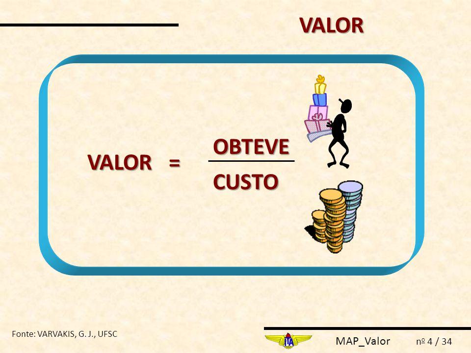 VALOR OBTEVE VALOR = CUSTO Fonte: VARVAKIS, G. J., UFSC