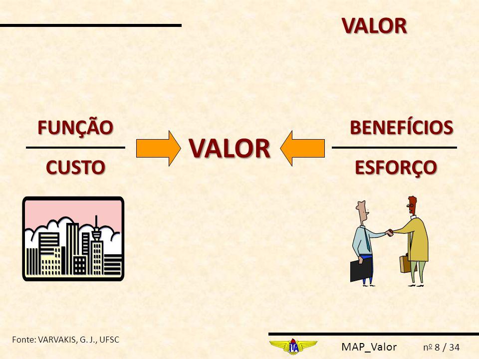 VALOR VALOR FUNÇÃO BENEFÍCIOS CUSTO ESFORÇO
