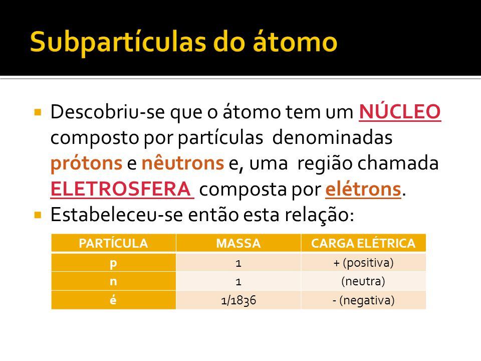 Subpartículas do átomo