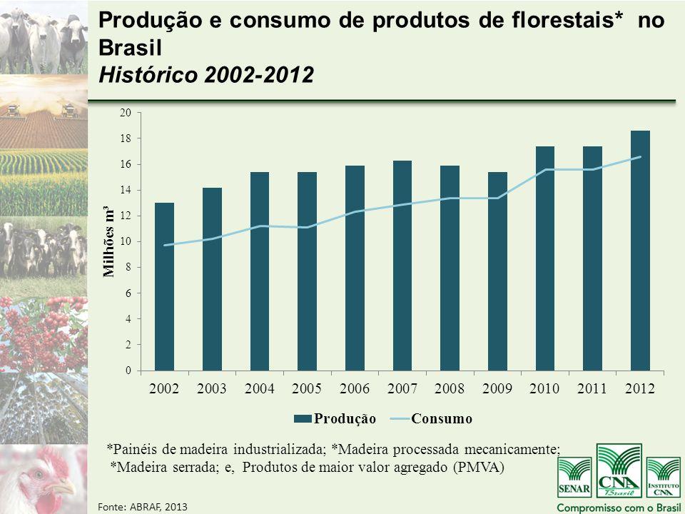 Produção e consumo de produtos de florestais* no Brasil