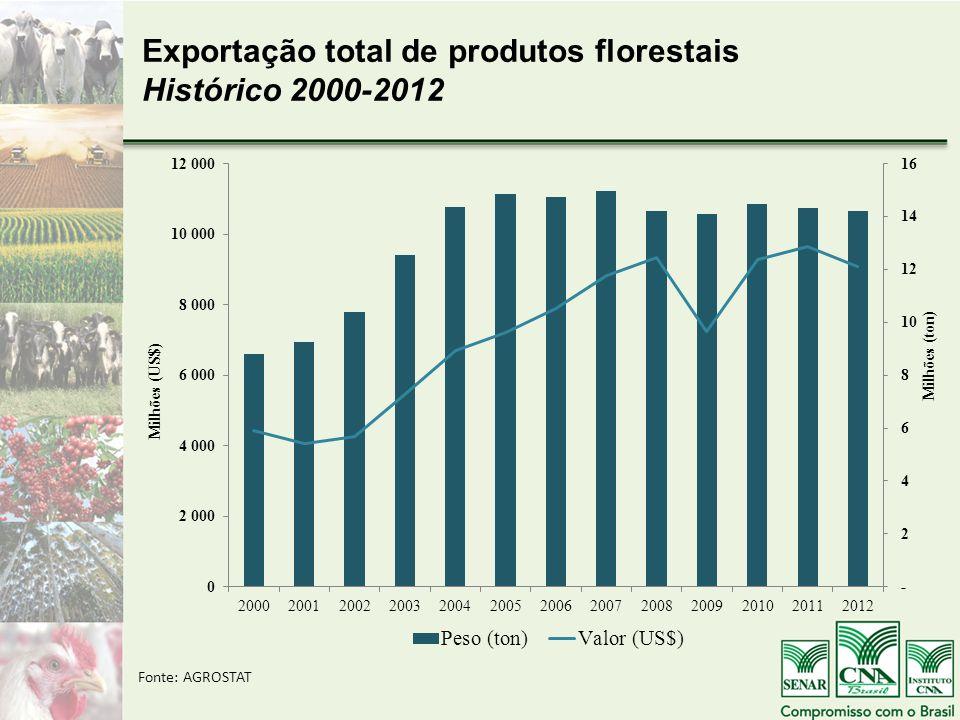 Exportação total de produtos florestais Histórico 2000-2012