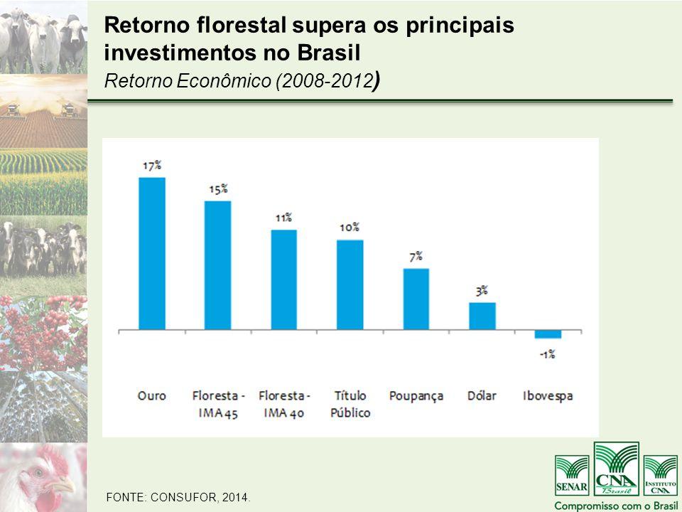 Retorno florestal supera os principais investimentos no Brasil Retorno Econômico (2008-2012)
