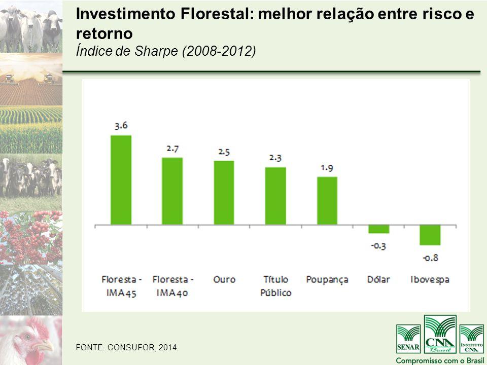 Investimento Florestal: melhor relação entre risco e retorno Índice de Sharpe (2008-2012)