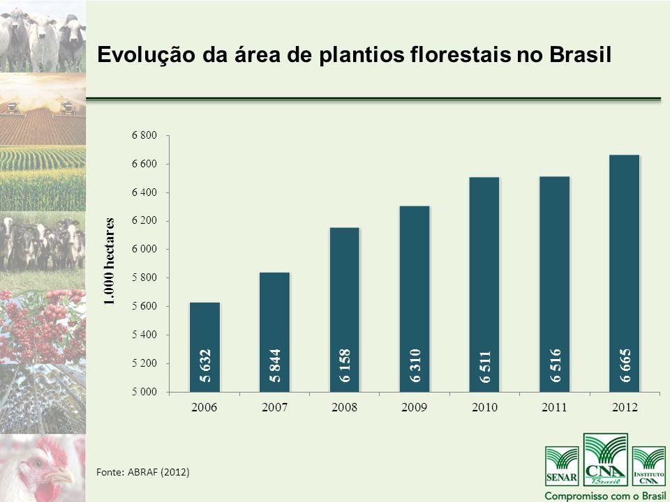 Evolução da área de plantios florestais no Brasil