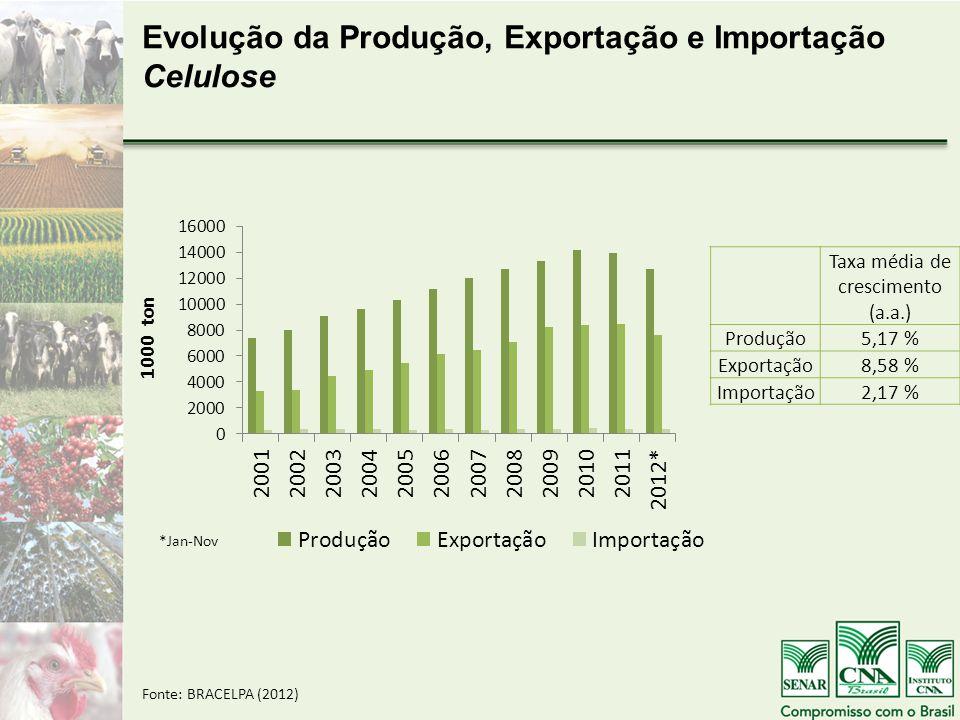 Taxa média de crescimento (a.a.)