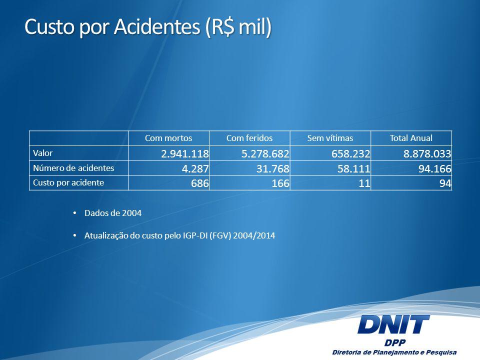 Custo por Acidentes (R$ mil)