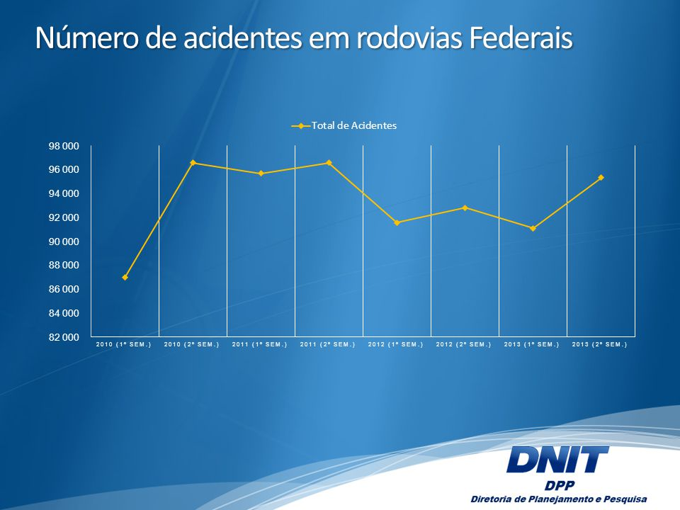 Número de acidentes em rodovias Federais