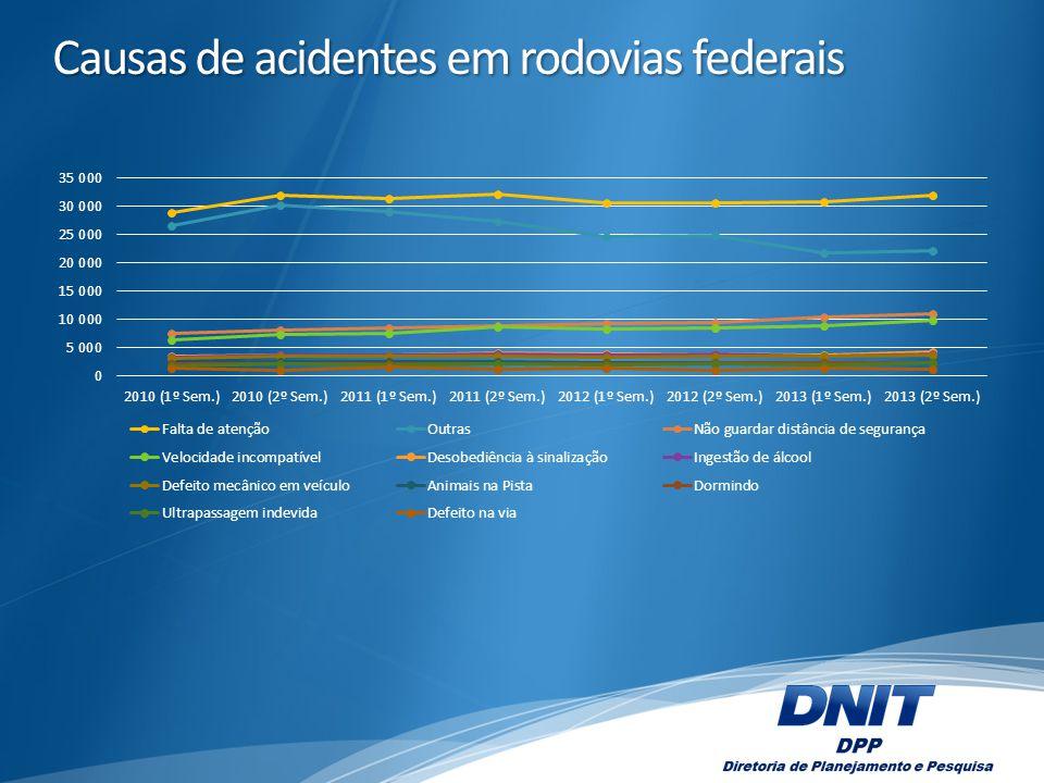 Causas de acidentes em rodovias federais