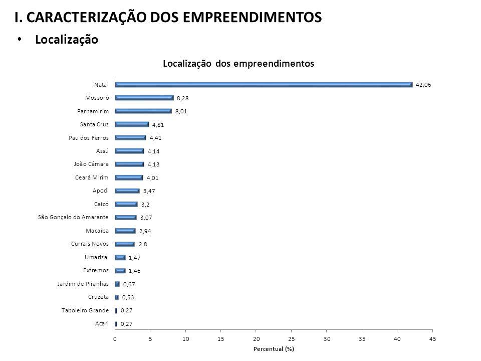 I. CARACTERIZAÇÃO DOS EMPREENDIMENTOS