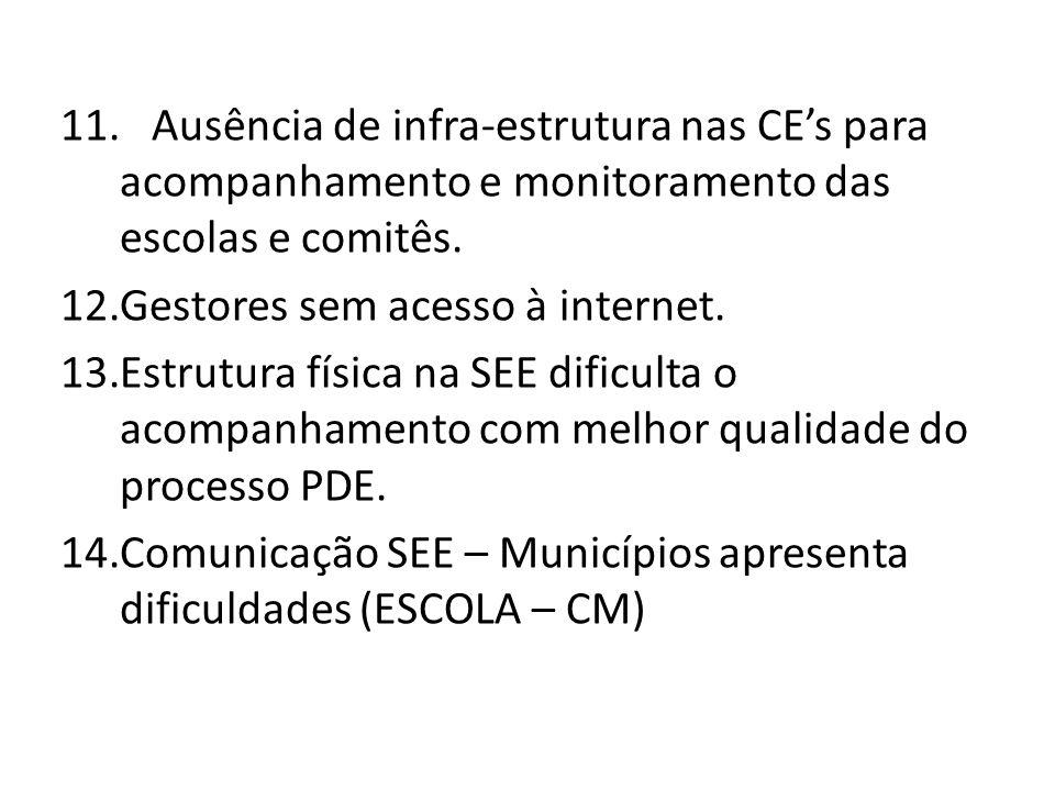 Ausência de infra-estrutura nas CE's para acompanhamento e monitoramento das escolas e comitês.