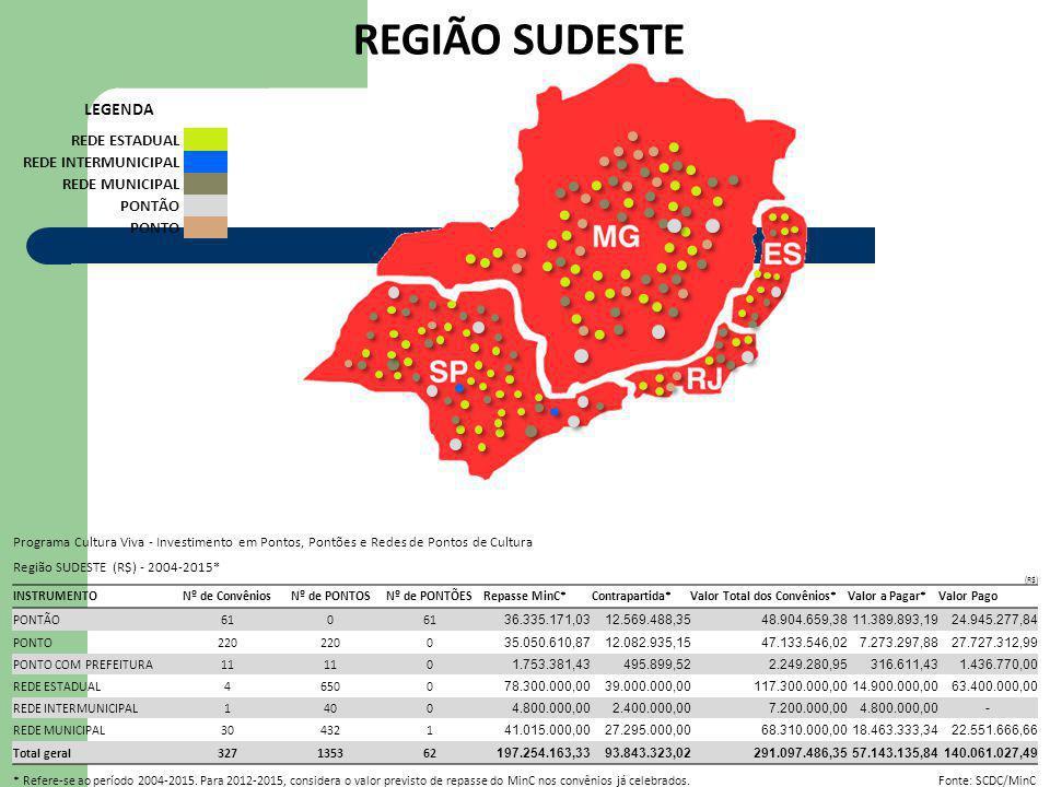REGIÃO SUDESTE LEGENDA REDE ESTADUAL REDE INTERMUNICIPAL