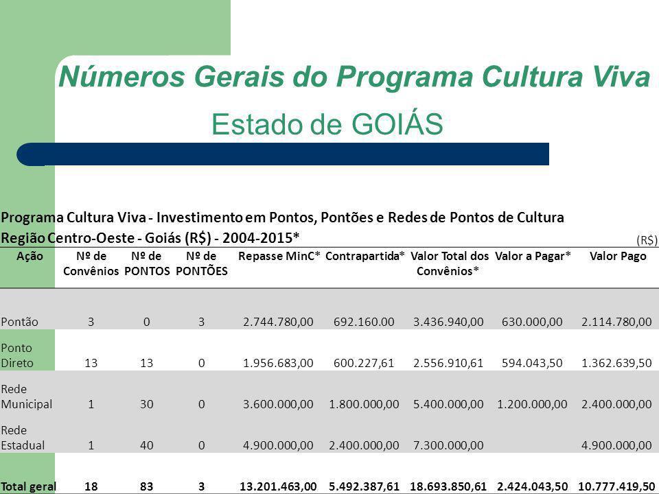 Números Gerais do Programa Cultura Viva Valor Total dos Convênios*