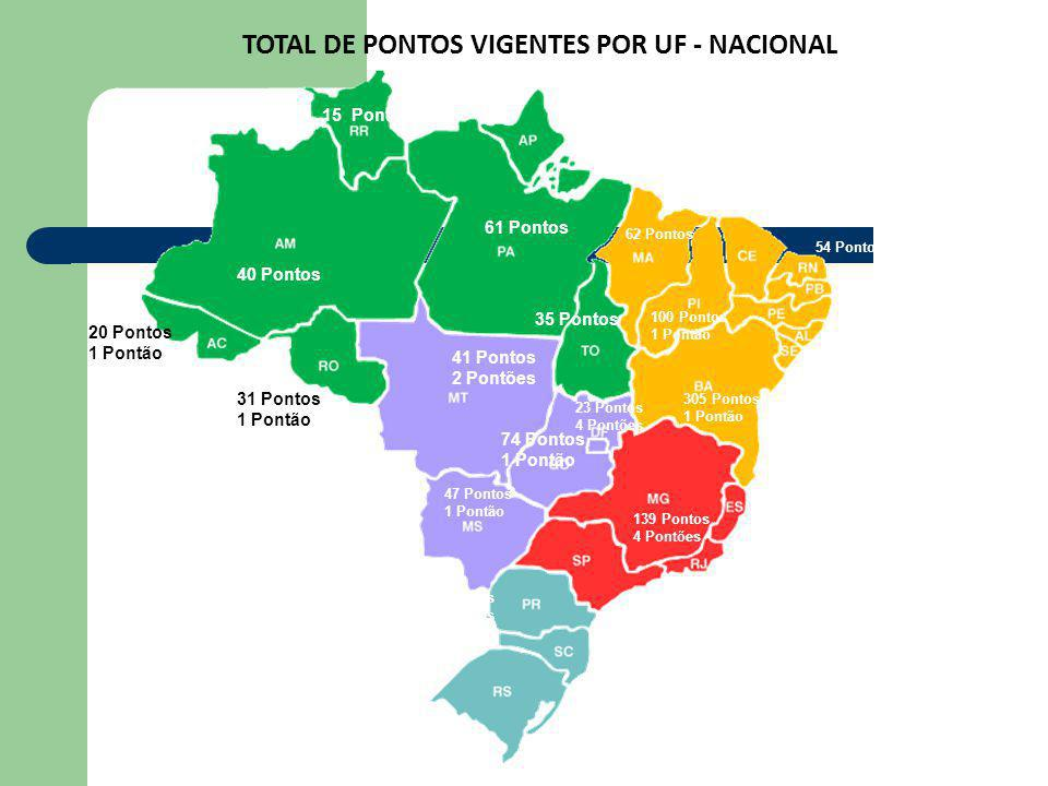 TOTAL DE PONTOS VIGENTES POR UF - NACIONAL
