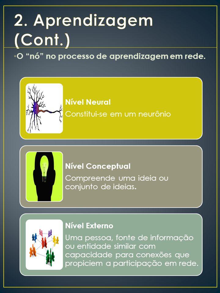 2. Aprendizagem (Cont.) O nó no processo de aprendizagem em rede.