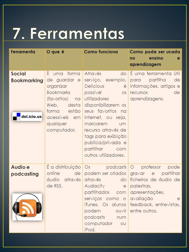 7. Ferramentas Social Bookmarking Audio e podcasting Ferramenta